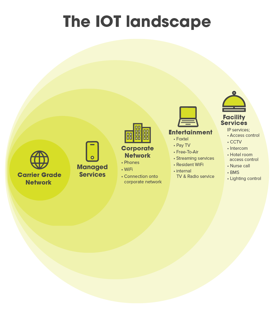 Internet of Things Landscape
